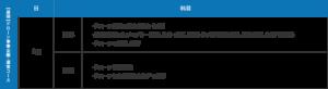 ドローン事業企画・運営コースの詳細1